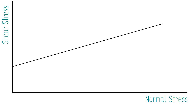 Figure 2 - Analogy with soil mechanics